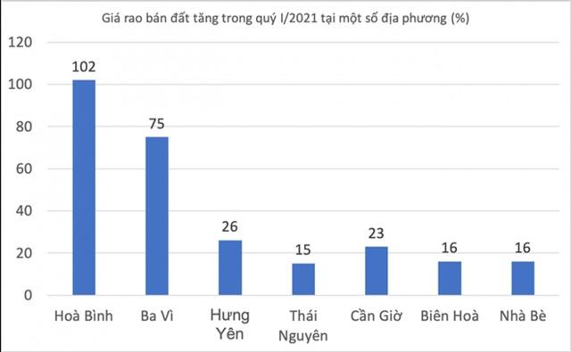 Thái Nguyên là địa phương có mức tăng giá bình ổn trong sức hút đất